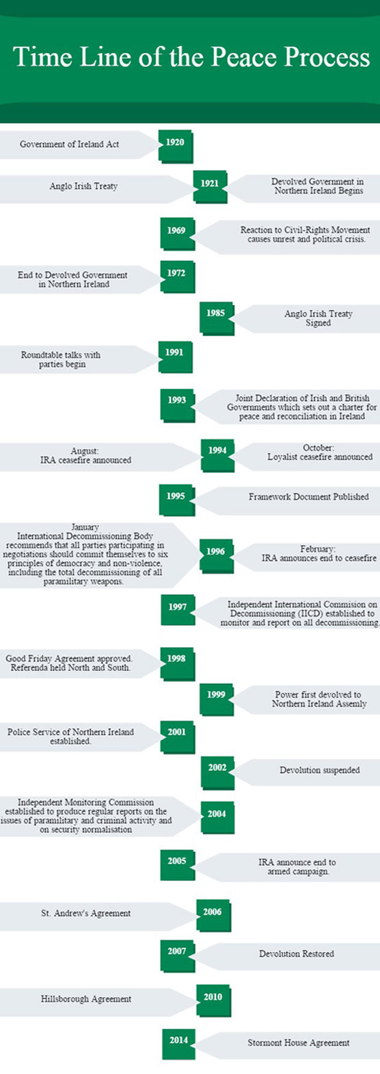 The Northern Ireland Peace Process Timeline